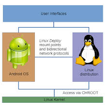 android file system linux on android