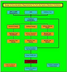 operational qualification fda eu who pharma med device