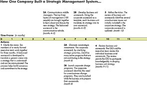 middle management examples using the balanced scorecard as a strategic management system