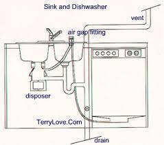 Drain Location For Kitchen Sink Roughin Terry Love Plumbing - Kitchen sink plumbing fittings