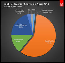 browsers for android mobile report chrome android browsers surpass ie become most