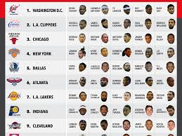 what the nba would look like if every player played for his