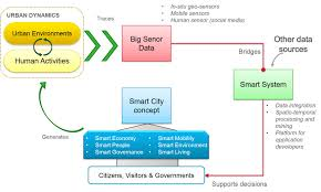 big sensor data integration for a collaborative development of
