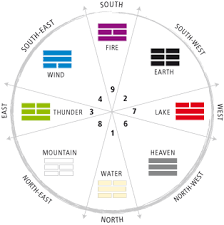 bagua and flying star system of feng shui