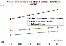 vdc research embedded microprocessor board u0026 systems market blog