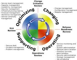 Service Desk Change Management Change Management Toolkit How To Create Change