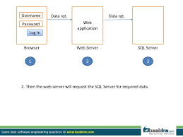 android sql creating i os or android application with sql server as database