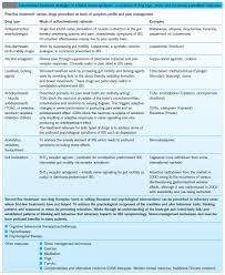 irritable bowel syndrome physiopedia