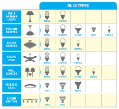 energy star certified cfl and led bulbs are available in a variety