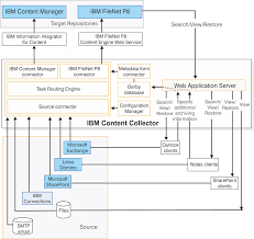 overview content collector content collector architecture overview