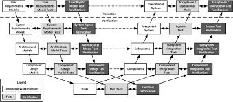 using v models for testing