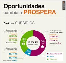 reglas de operacion prospera 2016 con prospera se gastará más en salarios que en combatir la pobreza