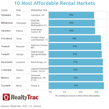 these are the most u2014and least u2014affordable places to rent money