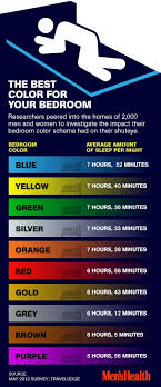 best color for sleep the best and absolute worst colors for your bedroom blue