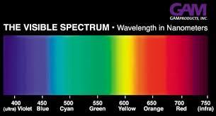 Visible Light Spectrum Wavelength Phosphorus Color Spectrum Chart Night Vision Pinterest