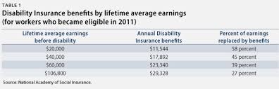 social security benefits table the facts on social security disability