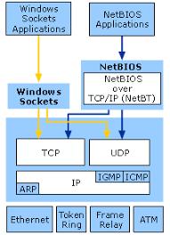 how tcp ip works tcp ip
