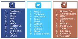 target black friday had the top brands on social media this black friday the social pro