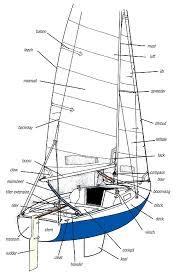 sailing parts of a sailboat