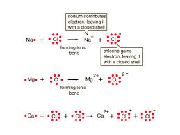 bonding conductivity the ability of a substance to conduct