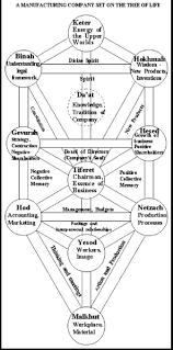 kabbalah society a kabbalistic view of business kabbalah society