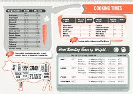 Cooking Infographic by Cooking Cheat Sheet Infographic
