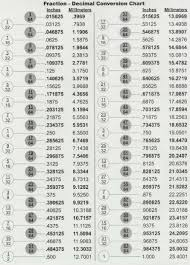 fraction to decimal conversion table fractions decimals millimeters in length art tech grand valley