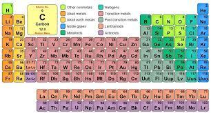 Periodice Table Periodic Table Bioninja