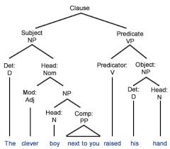 subject u2013predicate grammar quizzes
