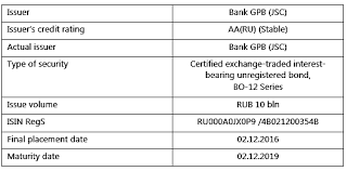Credit Ratings Table by Acra