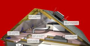 the most cost effective efficient attic solution
