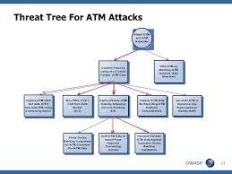 security compliance web application risk management