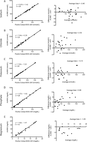 laboratory utilization and analytical validation of fecal