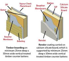 What Is A Dormer Extension A Guide To Sips Homebuilding U0026 Renovating