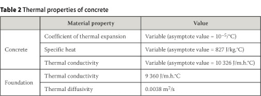 material thermal conductivity table 2d linear galerkin finite volume analysis of thermal stresses during