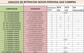 retencion en la fuente tabla 2016 registros contables 2 retencion en la fuente