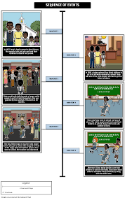 Ruby Bridges Worksheets The Story Of Ruby Bridges Lesson Plan Timeline U0026 Characters