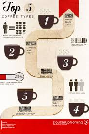24 best coffee names infographics images on pinterest beverage