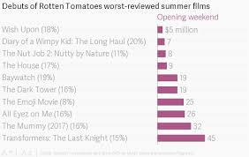 rotten tomatoes helped destroy these 10 awful movies of the summer