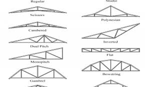 Barn Roof Design Roof Garage Roof Trusses Noteworthy Garage Flat Roof Trusses
