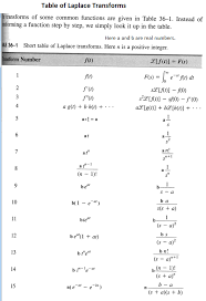 laplace transform table calculator solved 1301 develop the solution of the deq dy t dt
