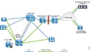 Cisco Route Map by Cisco Preferred Architecture For Enterprise Collaboration 11 6