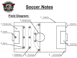 field diagram sideline center circle ppt video online download