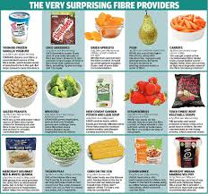 get more fibre by eating crisps and frozen yoghurt daily mail