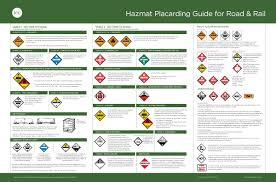 49 cfr hazardous materials table us hazmat placarding guide for road rail posters icc