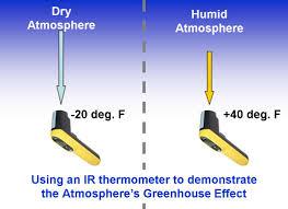 a backyard greenhouse effect experiment