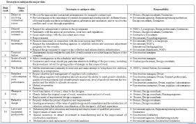 manufacturing risk assessment template professional project management education risk management in the