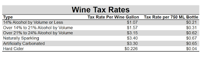 Federal Tax Table For 2014 How Important Are Federal Excise Taxes To The Wine Industry On