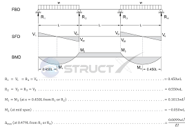 Beam Deflection Table by Continuous Beam Three Span With End Span Udls