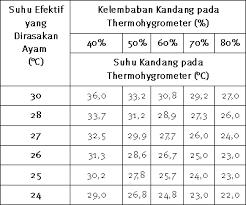 Termometer Kandang Ayam info medion suhu dan kelembaban terkontrol ayam nyaman